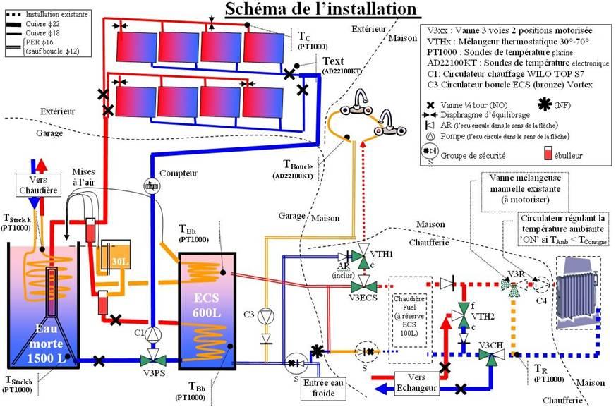 Sch ma d 39 installation chauffage - Schema installation chauffage central per ...